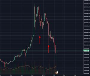 仮想通貨 ビットコインチャート